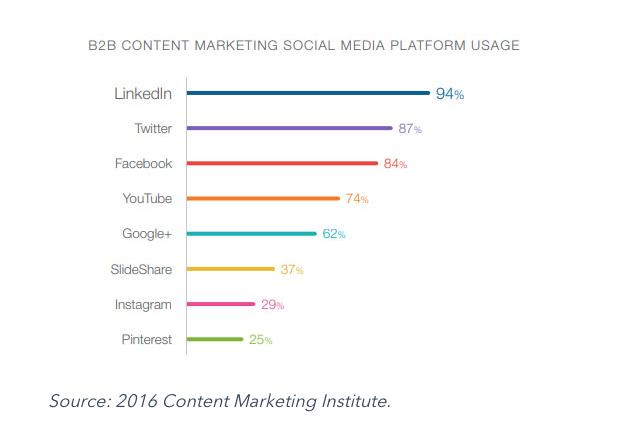 B2B Social Media Platform Usage