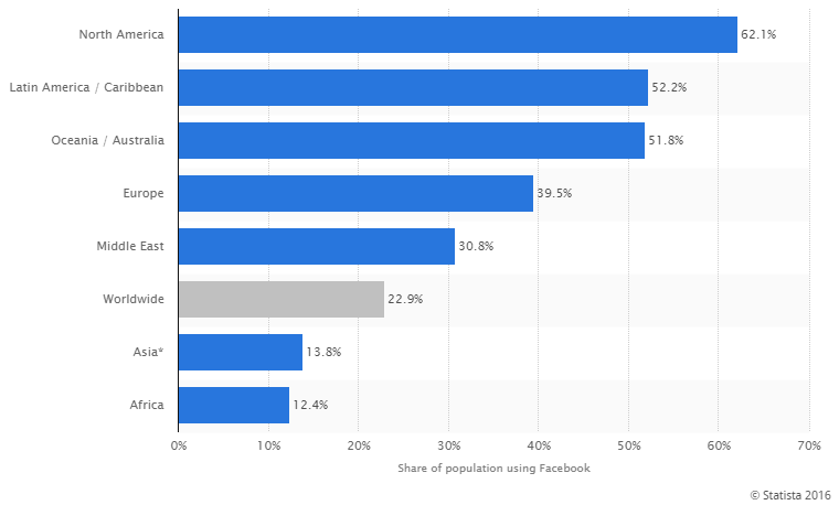 how many people use facebook
