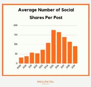 social media shares-1