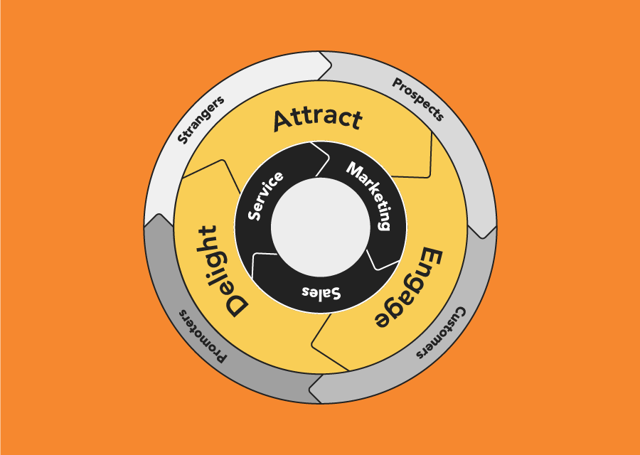 It's Time to Replace Your Funnel with a Flywheel